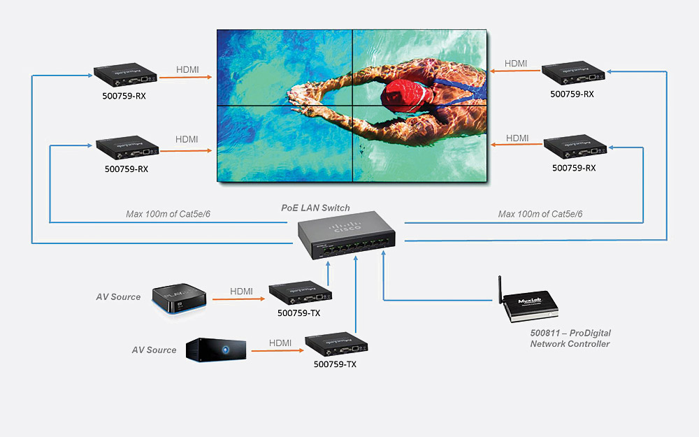 MUXLAB 500759-RX VIDEO EXTENDER RECEIVER VIDEO WALL 4K over IP, PoE ...